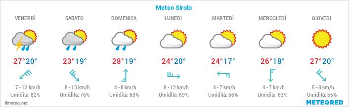 Previsioni meteo per Sirolo e Riviera del Conero